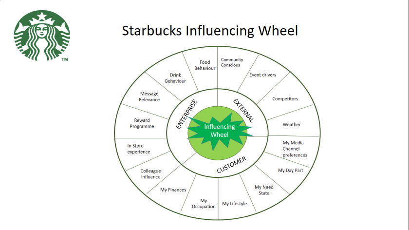 starbucks influencing wheel