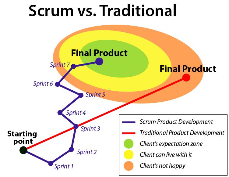 scrum vs sprint