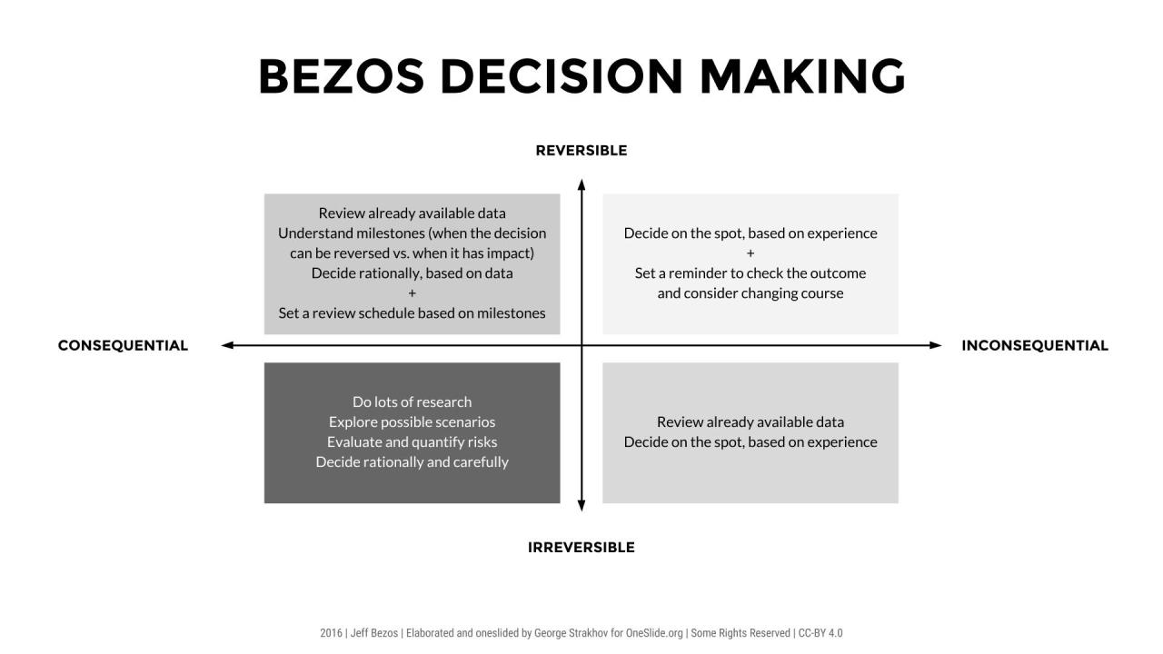 amazon bezos decision making